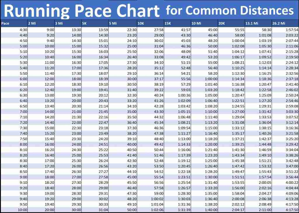 Running Pace Chart By Race Length Trinewbies